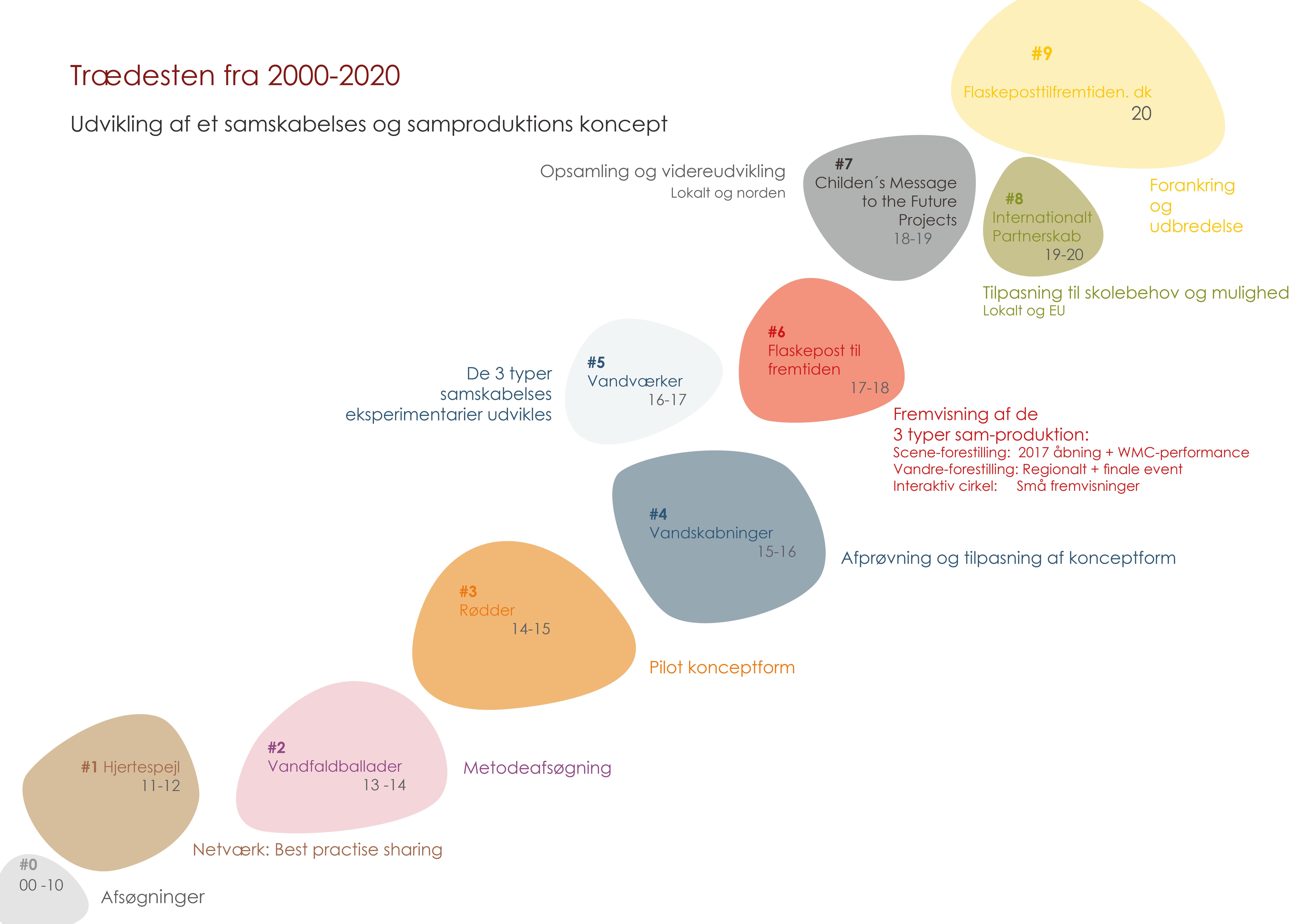 Trædesten 2000-2020