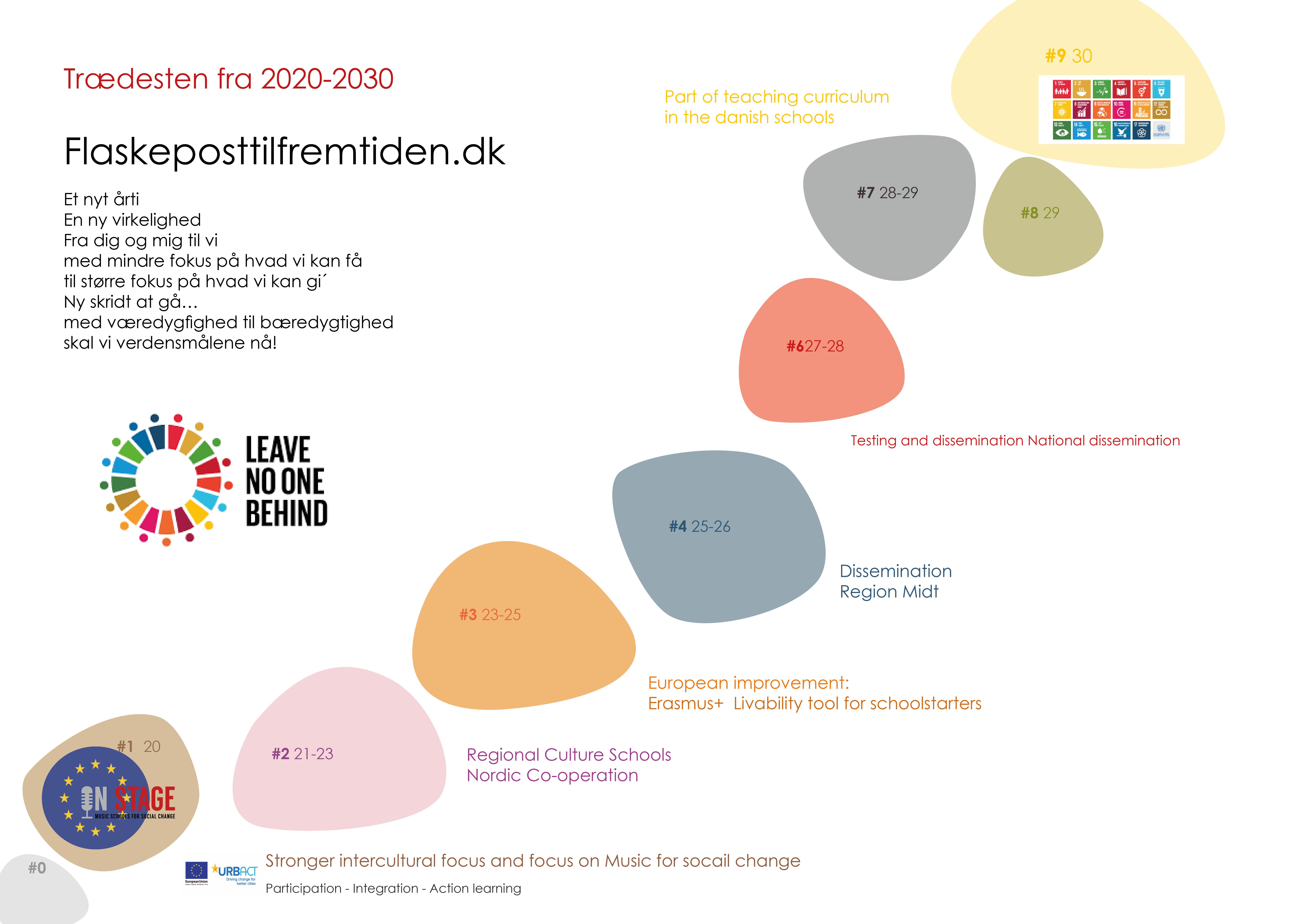 Trædesten 2020-2030